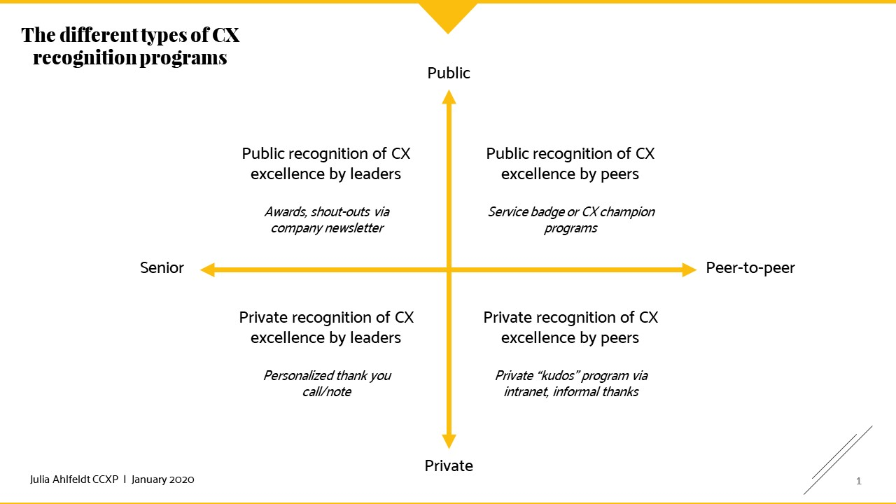 Employee recognition can help drive customer excellence